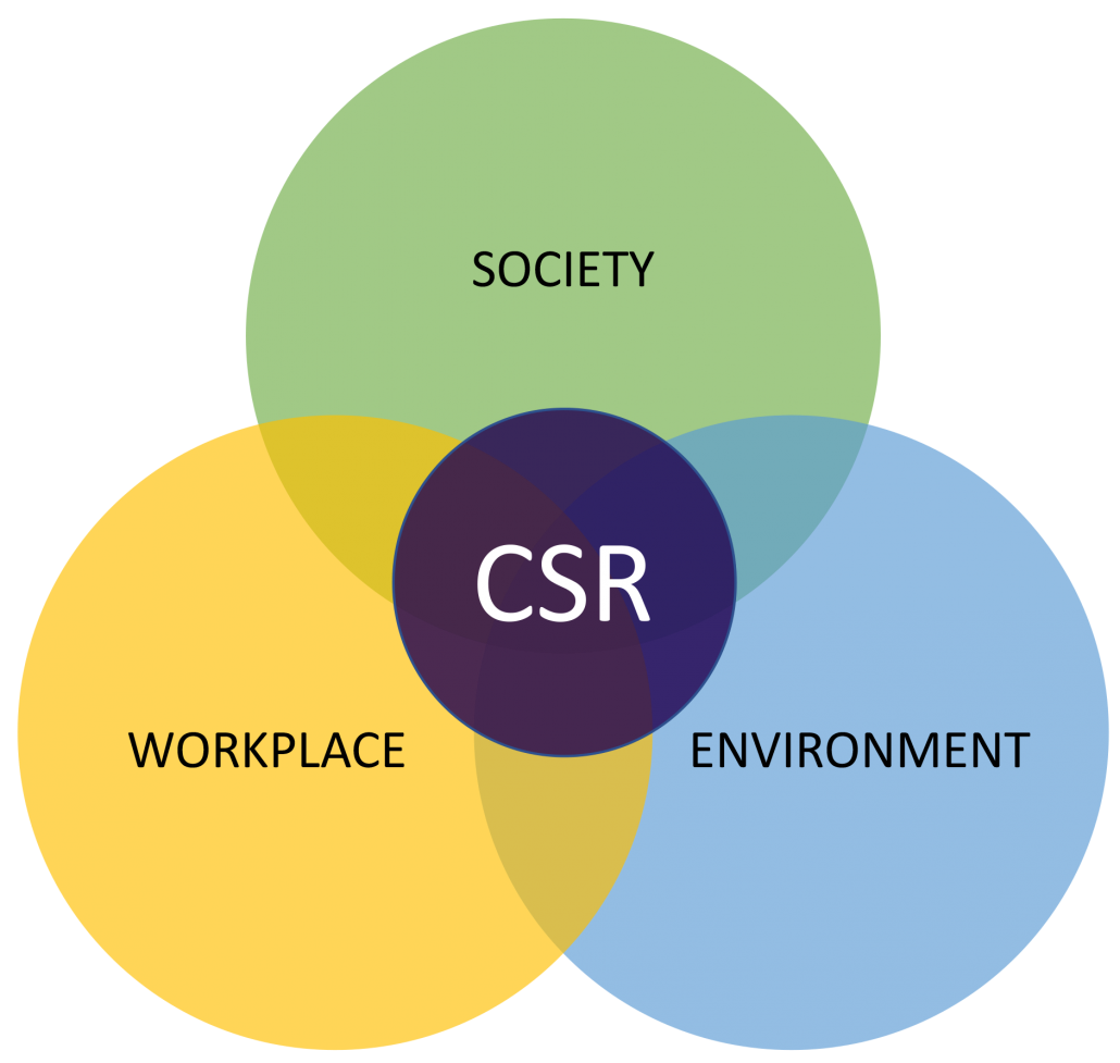 what is coperate social responsibility